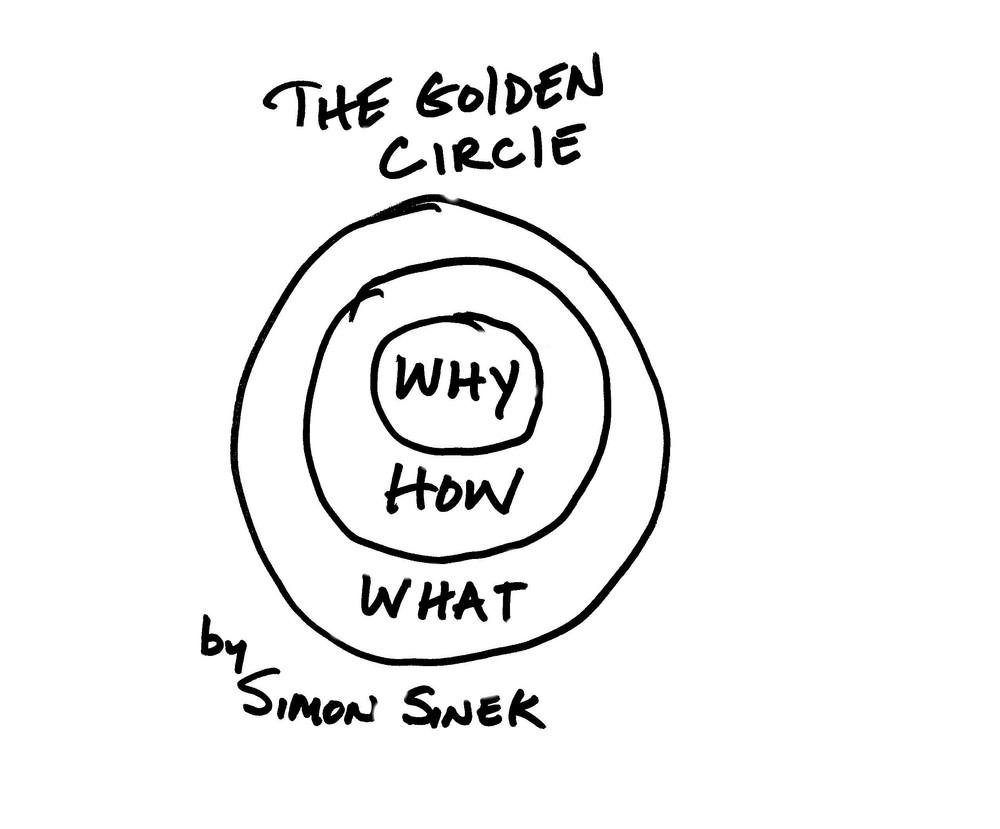 """Simon Sineks """"Golden Circle"""" Modell soll verdeutlichen, dass der Sinn und Zweck einer Person, Organisation oder Marke wichtiger und interessanter ist, als das, was die Person, Organisation oder Marke tut. (C) Simon Sinek, Quelle: makeapowerfulpoint.wordpress.com"""