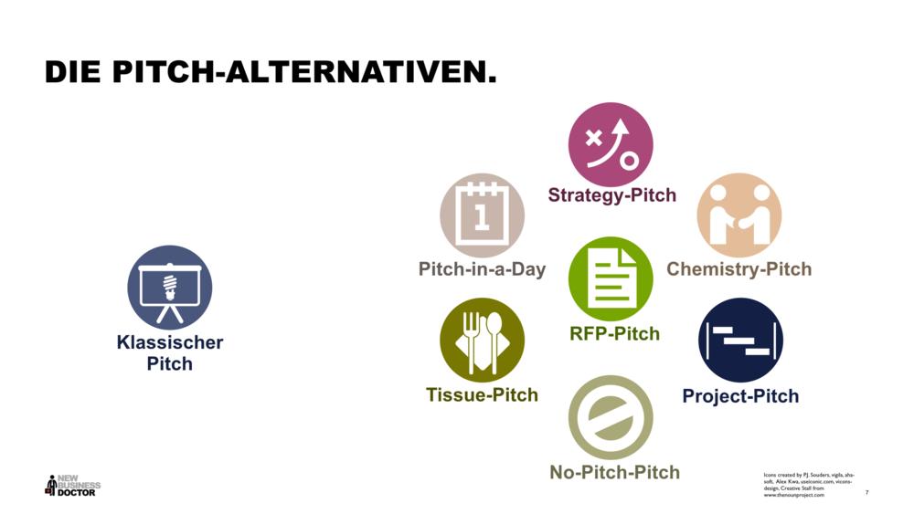 Eine Übersicht der alternativen Pitch-Methoden (Bitte klicken um zu vergrößern).