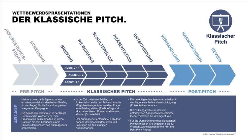 Pitch_Alternativen.004.png