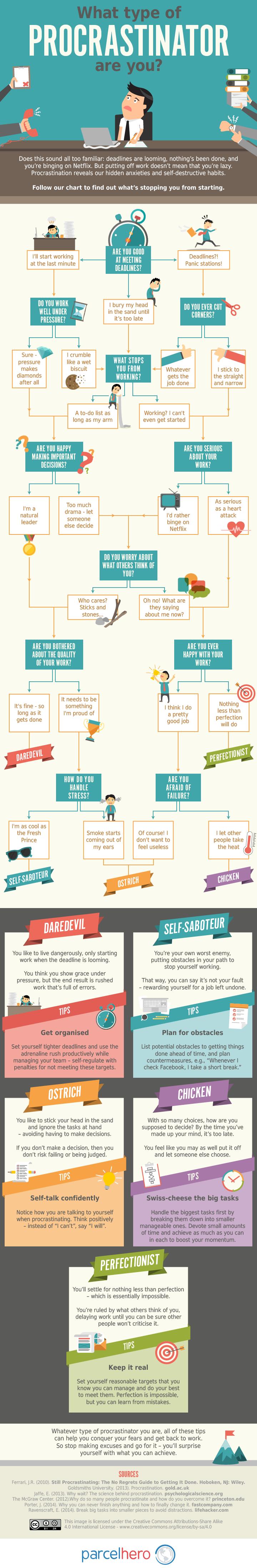 Infografik von Parcelhero