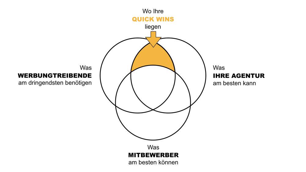 Versuchen Sie herauszufinden, wo Ihre Quick-Wins liegen und konzentrieren Sie Ihre New-Business-Aktivitäten auf genau dieses Feld. (Grafik © Andreas Wiehrdt).