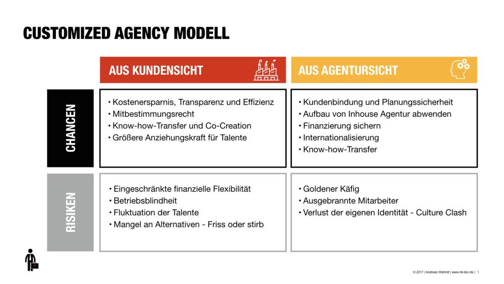 Customized-Agency-Staerken-Schwaechen.png