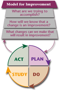 image from    The Improvement Guide: A Practical Approach to Enhancing Organizational Performance    by Gerald J. Langley, Ronald Moen, Kevin M. Nolan and Thomas W. Nolan (Apr 20, 2009)