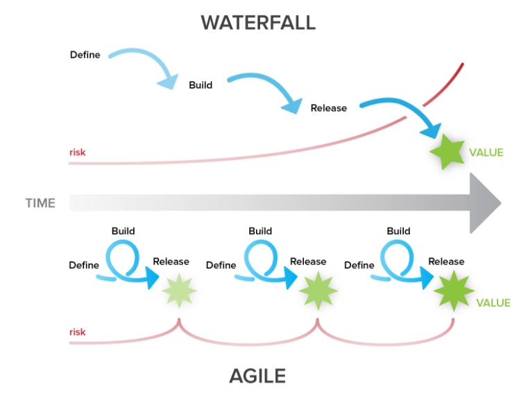 """Fig. 1 –""""Waterfall vs. Agile"""" by Cirdan Group Available at:"""