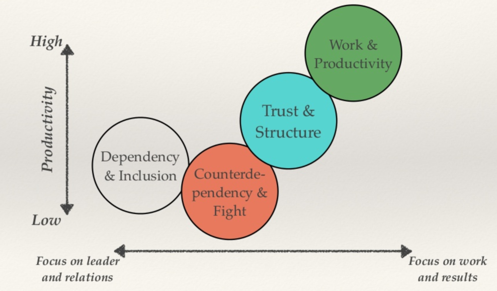"""Fig. 3 –""""Integrated Model of Group Development"""" by Susan Wheelan"""
