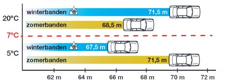 Remweg bij 100 km/uur.