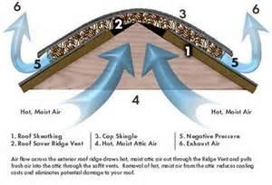 Gaf Roof Vents Amp Attic Ventilation Call Us Today 704