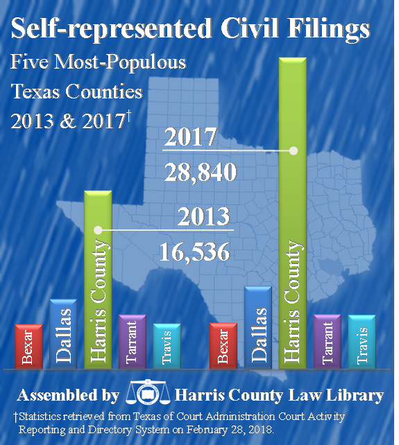 Self-represented Civil Filing- Five most-populous Texas counties, 2013 & 2017  Harris County: 2013 - 16,536; 2017 - 28,840