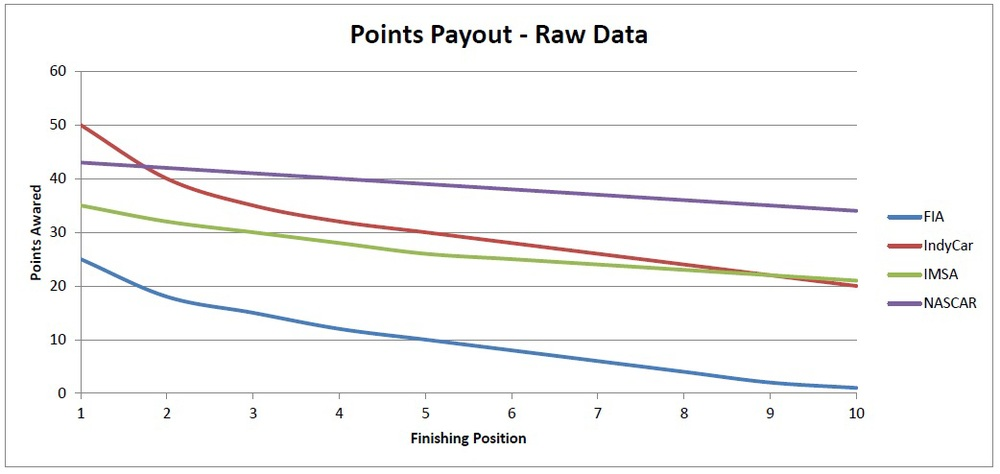 A chart of the FIA, Indycar, IMSA, and NASCAR points systems comparing the points awarded for top 10 positions after a single race event.
