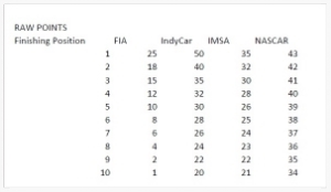 The FIA, IndyCar, IMSA, and NASCAR points awarded for top 10 positions in a race.