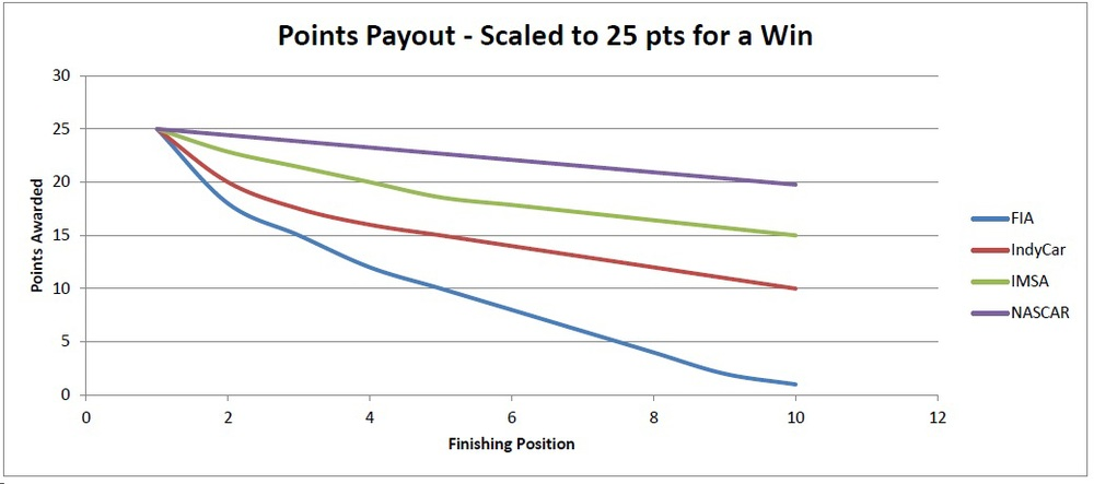 A chart of the FIA, IndyCar, IMSA, and NASCAR points systems superimposed over each other and scaled to 25 points for a win.