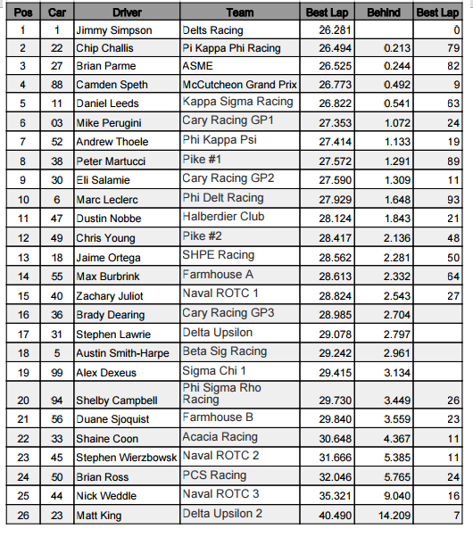 Unofficial Results of Purdue Grand Prix Practice 1