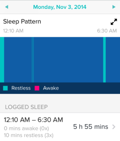 EXHIBIT B: Restless 3x when sleeping alone. And ZERO minutes awake!  My Fitbit may have just saved years of therapy by identifying this issue.