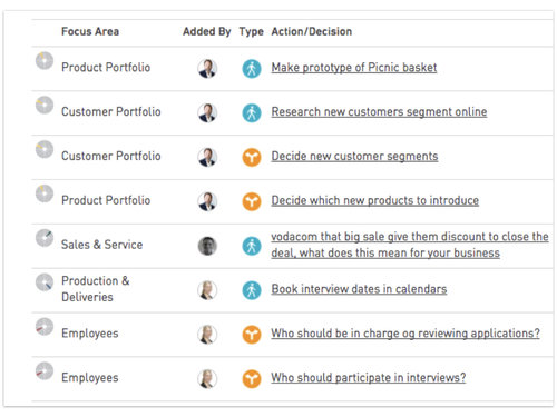 Action Plan  Growthwheel
