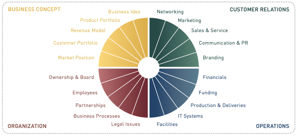 The GrowthWheel Framework®