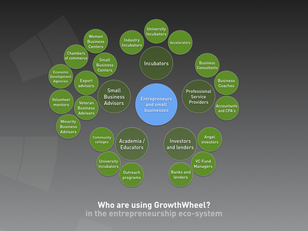 Copy Of Course Participants Growthwheel
