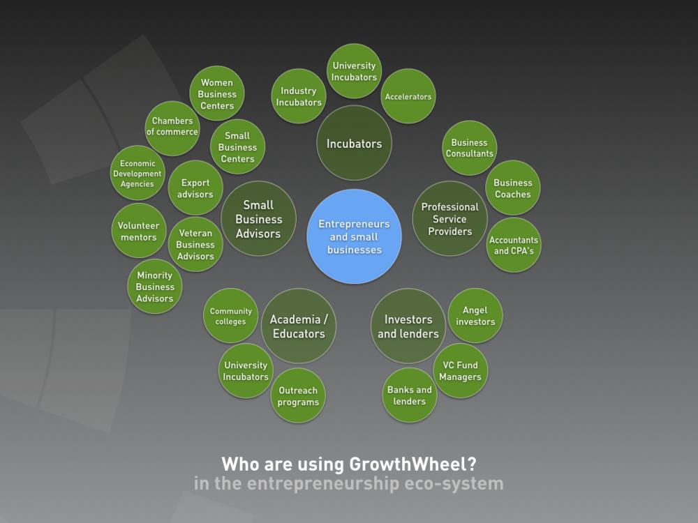 Copy Of Course Participants Growthwheel