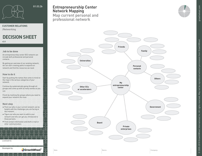 Entrepreneurship center network mapping