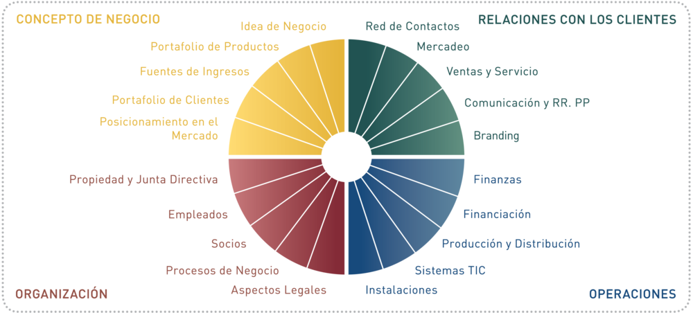 StartupWheel Text_Rectangular Spanish.png