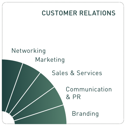 Customer+relations.png