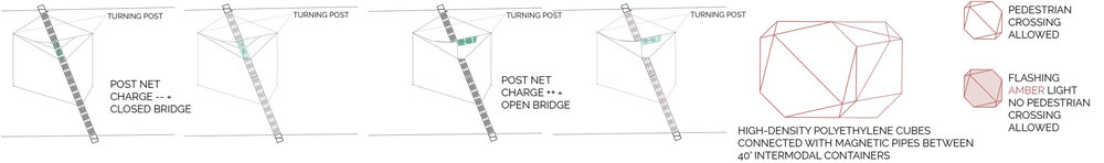 The Hive Bridge Operation Diagrams