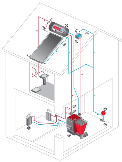 schema maison chauffée - Econosol Maroc Économiseur d'énergie