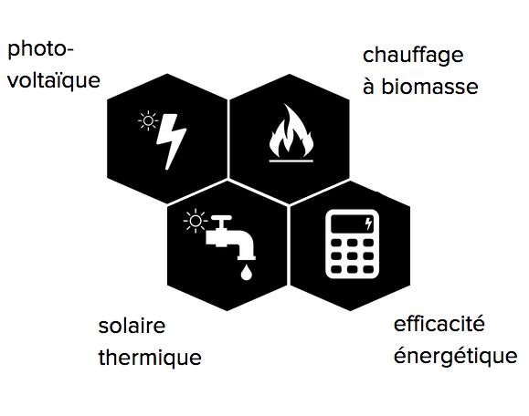 5 bonnes raisons de nous choisir - Econosol, Economiseur d'énergie