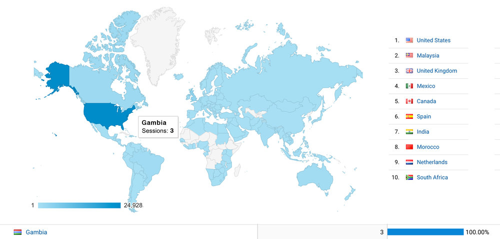 Google Analytics was fun to follow. The top 10 visiting countries wasn't a huge surprise, but I did make tweaks from seeing how the navigation was used and what tabs were used most.