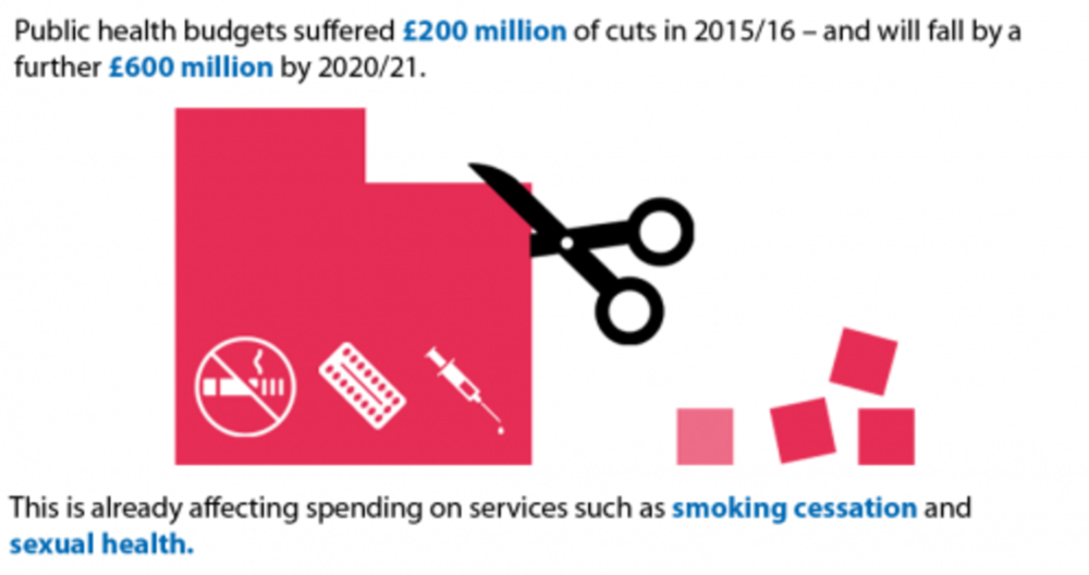 Health and social care finances 2016