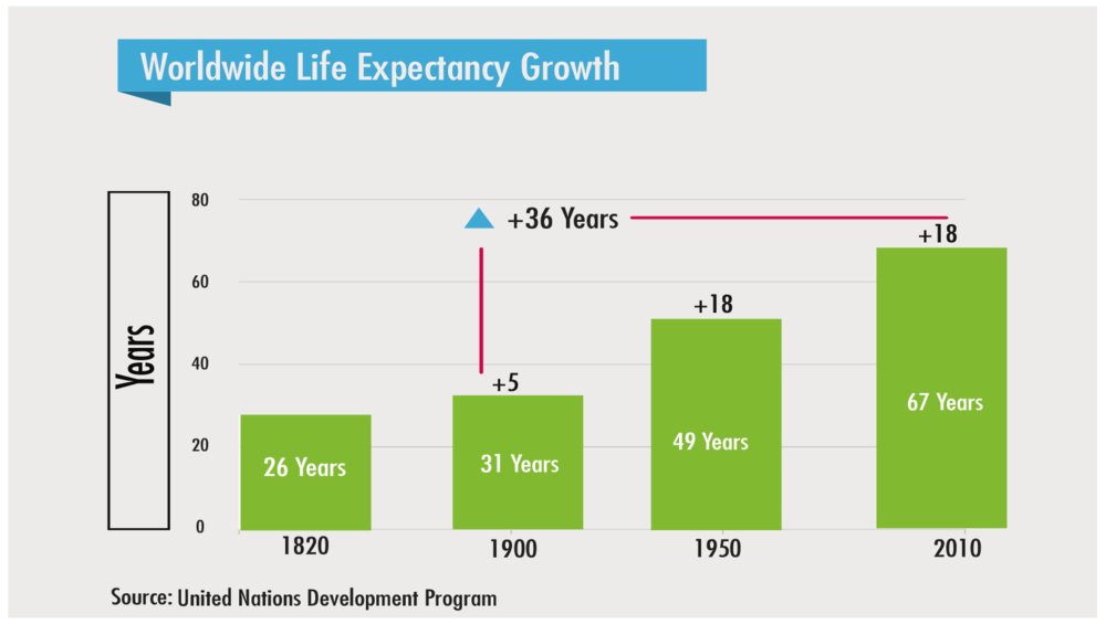 Worldwide Life Expectancy Growth 1820 to 2010