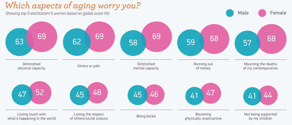 Which aspects of aging worry you?