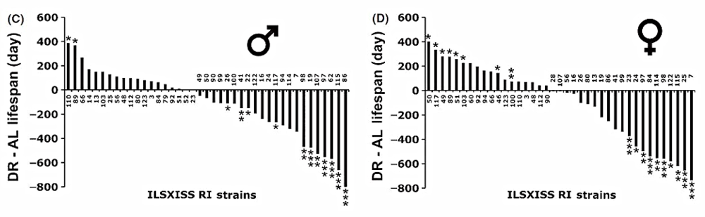 Under calorie restriction some strains of mice live longer (bars above the line at 0), but most strains of mice live shorter lives (bars below the line at 0).