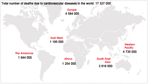 Source: WHO causes of death 2008 summary tables