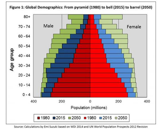 Figure 3 : The demographic aging illustrated by the 'population pyramid'. Credit:  http://blogs.worldbank.org/futuredevelopment/end-population-pyramid