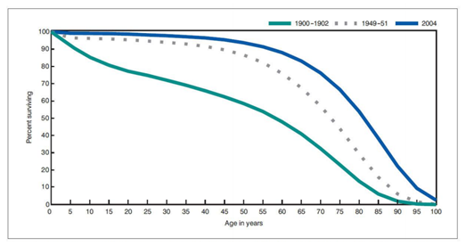 Figure 12 : Mortality curve for start of 20th century, mid 20th century and start of 21st century (Arias, 2007)