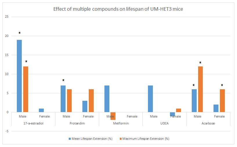 The effect of multiple interventions in the lifespan of male and female UM-HET3 mice. The stars above the graph shows that statistical significance (defined as p < 0.05) was reached. Image credit: Sven Bulterijs. Based on data from Strong et al. (2016)