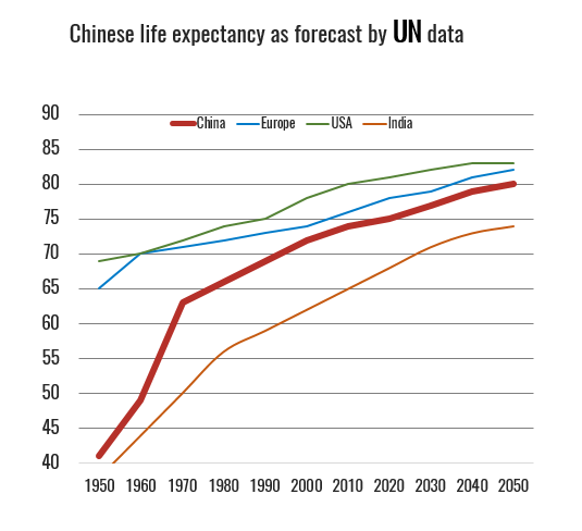 Source: Adapted from World Population Prospects, the 2008 Revision. United Nations