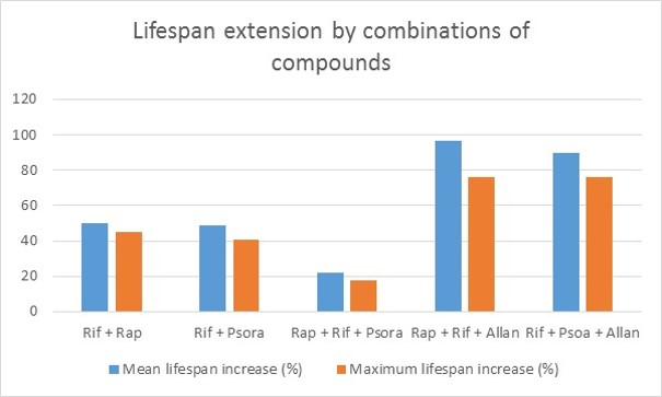 Abbreviations: Rif = rifampicin; Rap = rapamycin, Allan = allantoin. Image credit: Sven Bulterijs