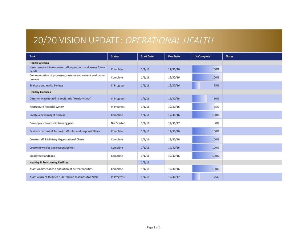 Vision 2020 Goals Update Nov 2017 Ops Health.jpg