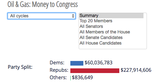 Oil & Gas Money to Congress, Campaign Financing