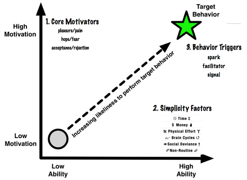The Fogg Behavior Model has three factors: motivation, ability, and trigger