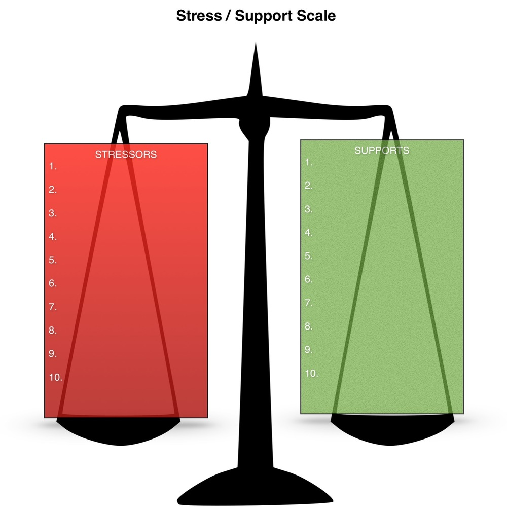 stress-support-scale.jpg