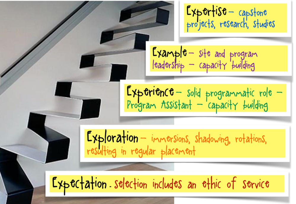 The 5 E's summarize the four-year Bonner developmental model. Click to enlarge image.