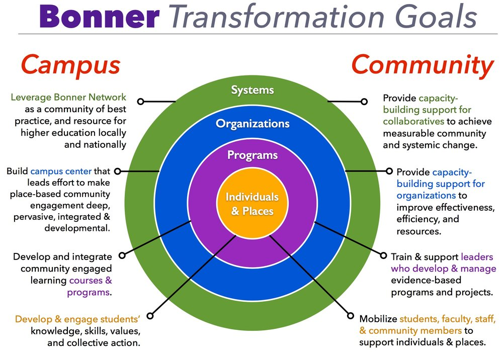 The Bonner Program has a series of integrated goals for students, communities, campuses, and higher education. Click to enlarge.