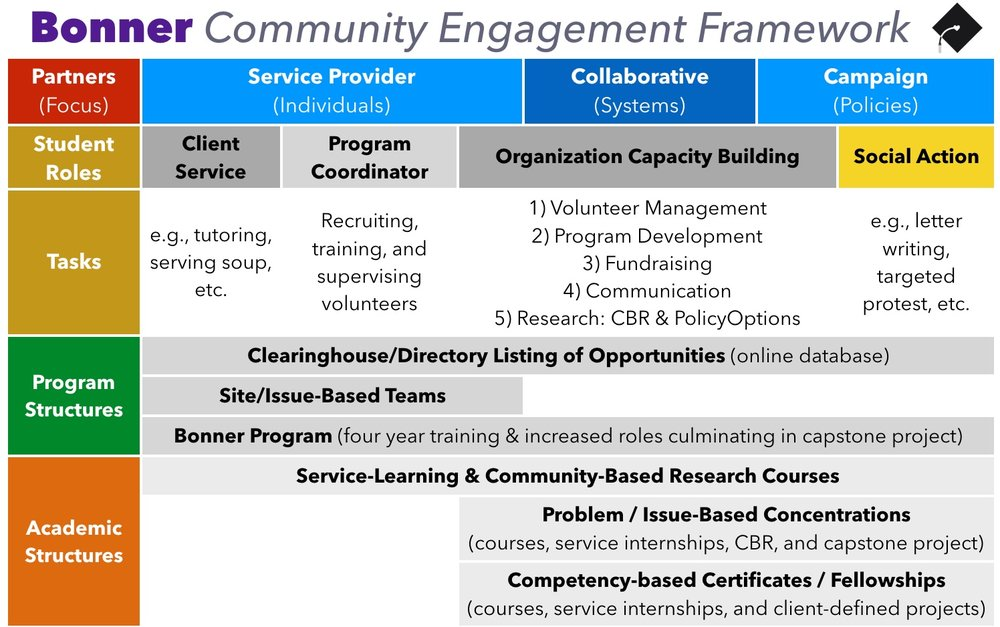 This chart shows the various ways that social action can be incorporated into campus programs and courses. Click to enlarge.