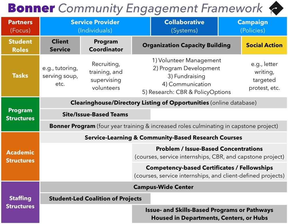 This chart shows how the Bonner Program's developmental model for students spans a range of service partners, engagement roles, and academic structures.  Click to enlarge image.