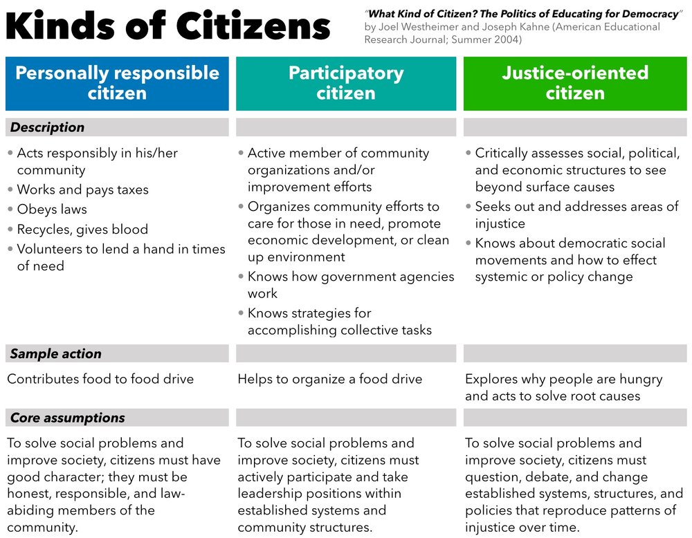 "Chart summarizing three models of citizenship from "" What Kind of Citizen? "" article.  Click to enlarge."