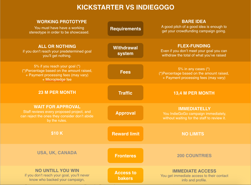 Kickstarter versus Indiegogo infographic