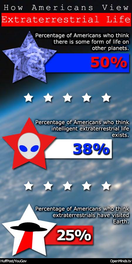 extraterrestrial_poll_usa_6_2013.jpg