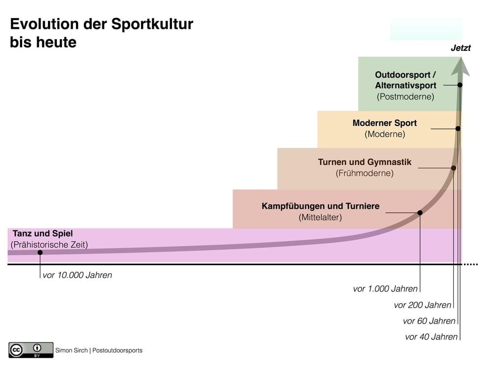 Abbildung: Durchbrüche in der Entwicklung der Bewegungskultur bis heute (zum Download)
